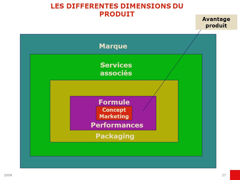 LES DIFFERENTES DIMENSIONS DU PRODUIT