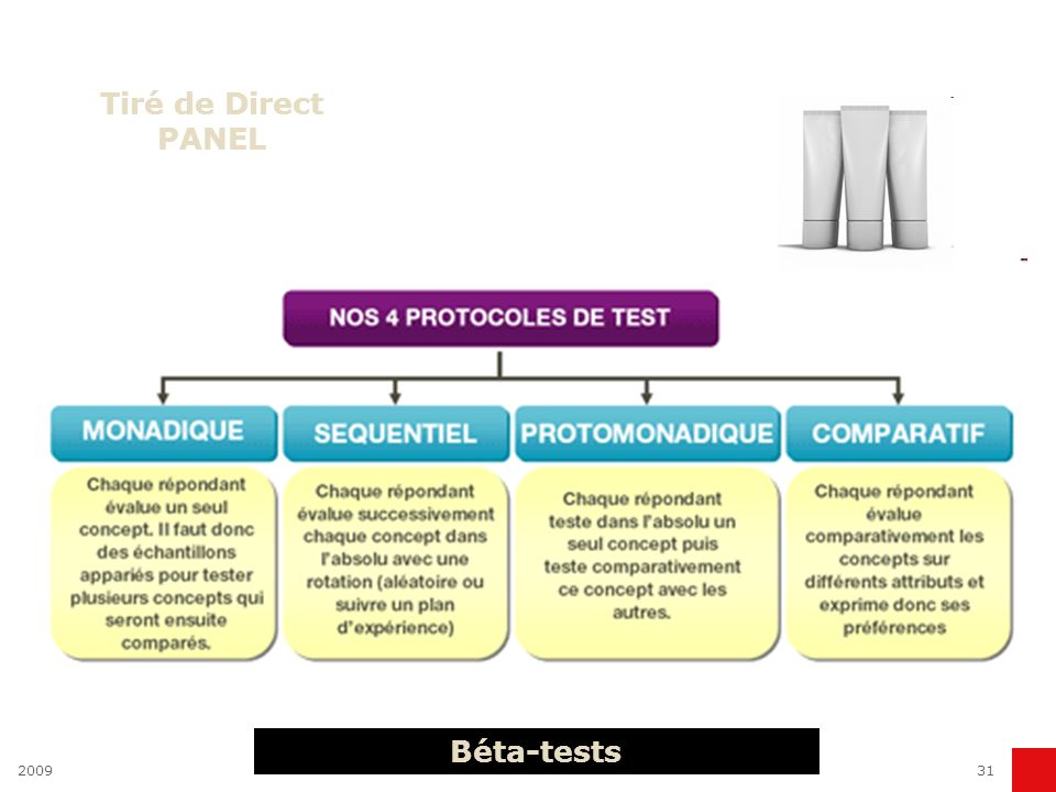 Tiré de Direct PANEL Béta-tests