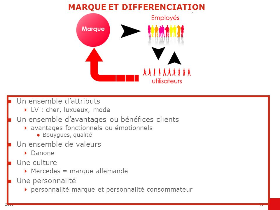 MARQUE ET DIFFERENCIATION