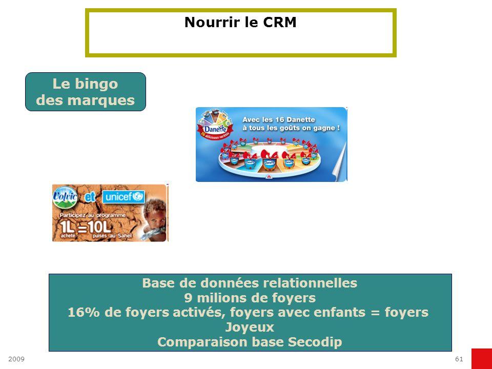 Nourrir le CRM Le bingo des marques