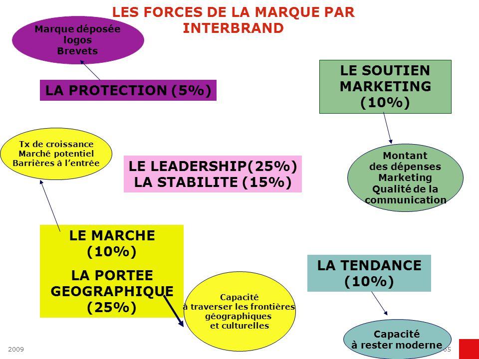 LES FORCES DE LA MARQUE PAR INTERBRAND