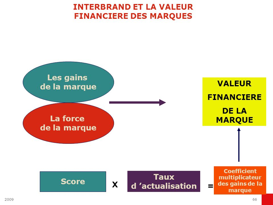 INTERBRAND ET LA VALEUR FINANCIERE DES MARQUES