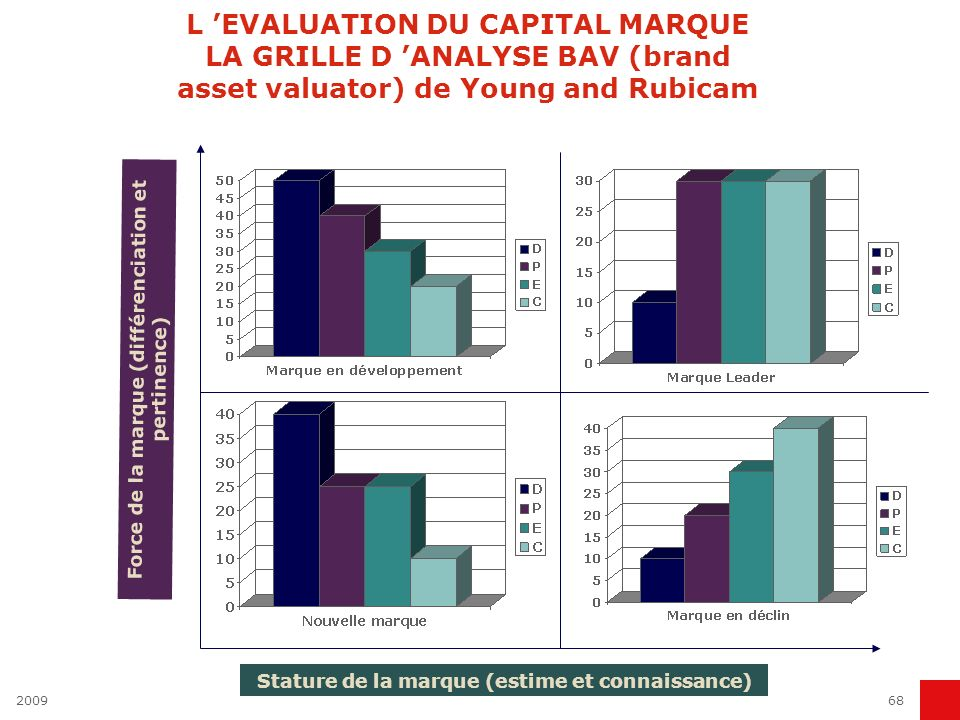 L 'EVALUATION DU CAPITAL MARQUE LA GRILLE D 'ANALYSE BAV (brand asset valuator) de Young and Rubicam