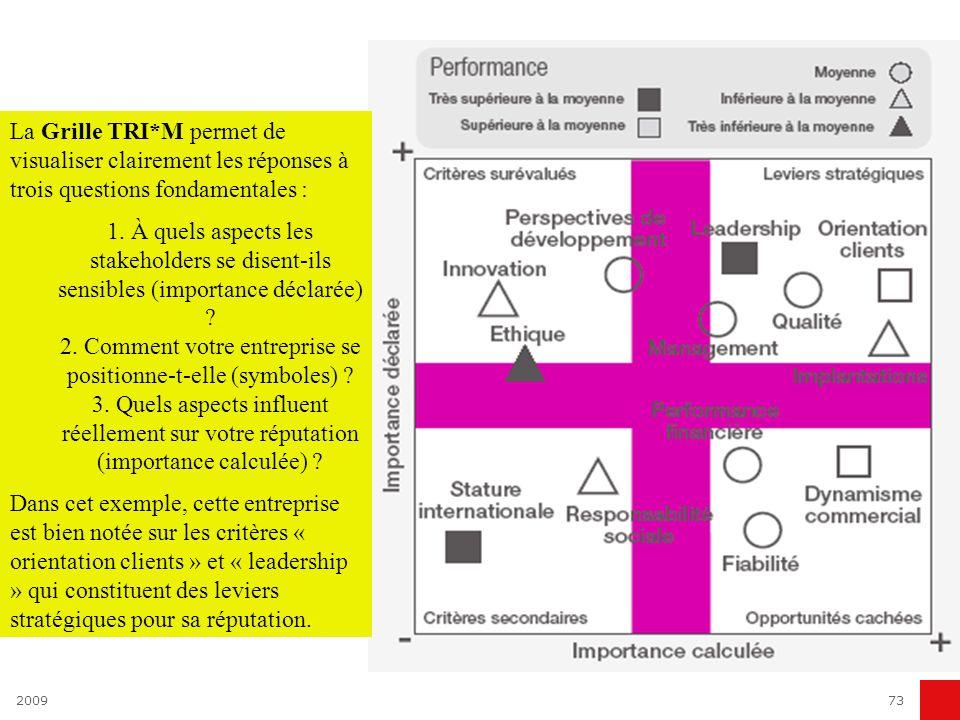 La Grille TRI*M permet de visualiser clairement les réponses à trois questions fondamentales :
