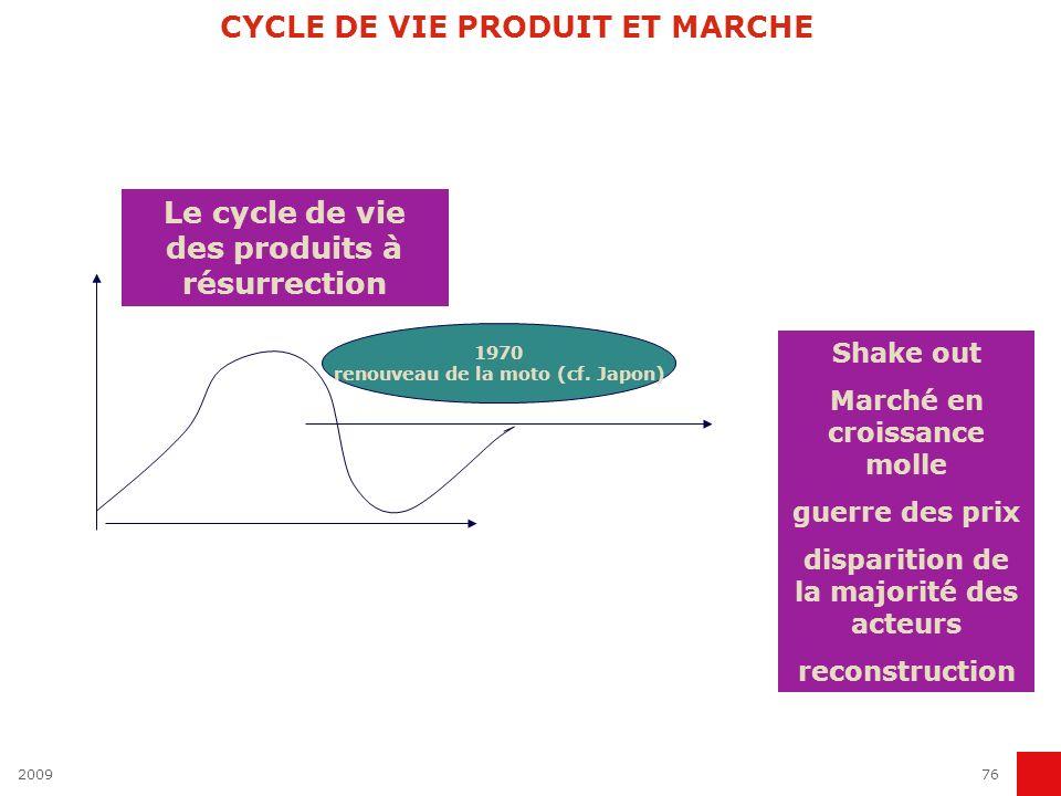 CYCLE DE VIE PRODUIT ET MARCHE