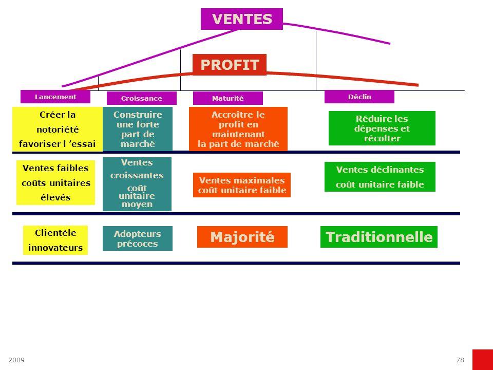 PROFIT VENTES Majorité Traditionnelle