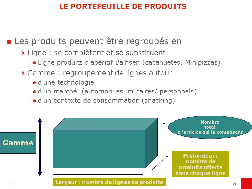 LE PORTEFEUILLE DE PRODUITS