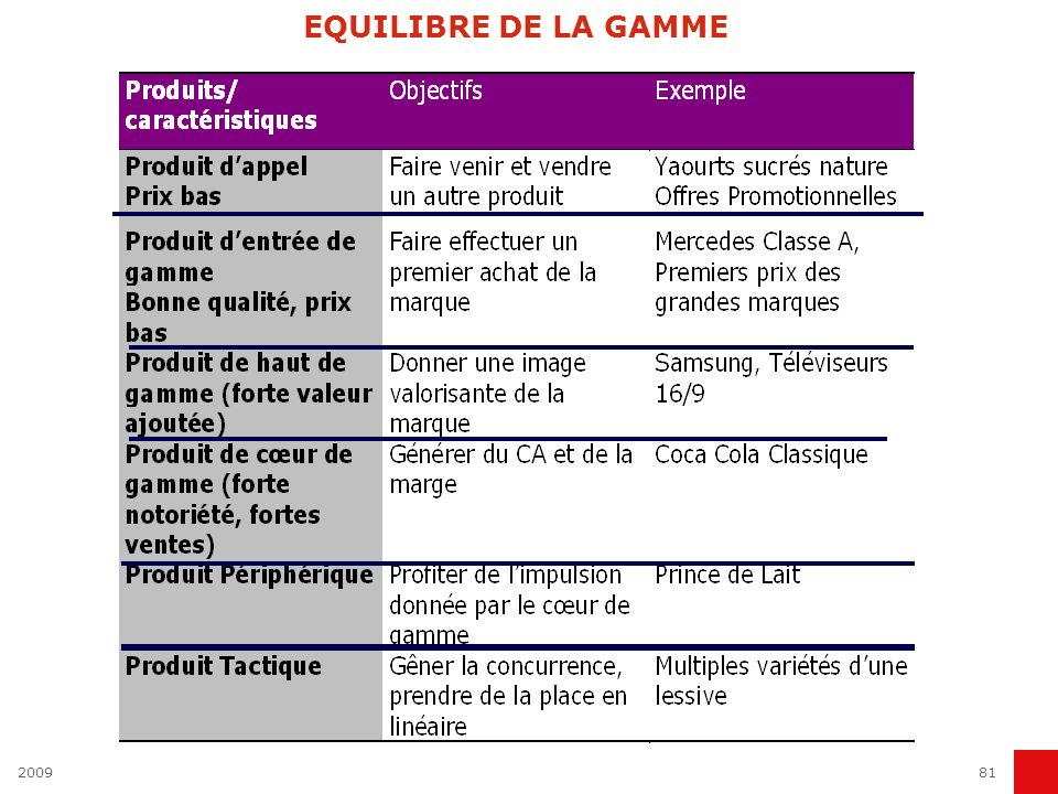 EQUILIBRE DE LA GAMME 2009