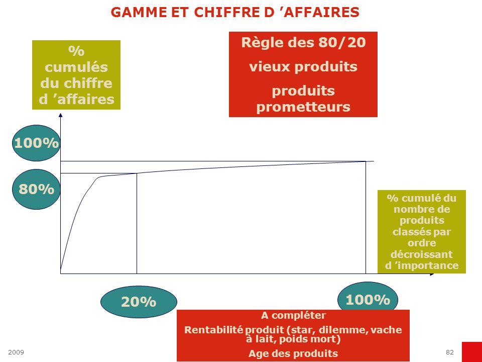 GAMME ET CHIFFRE D 'AFFAIRES