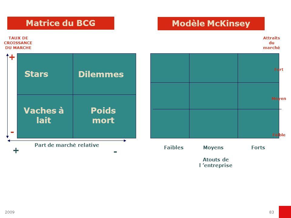 Matrice du BCG Modèle McKinsey + Stars Dilemmes Vaches à lait