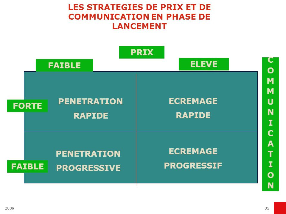 LES STRATEGIES DE PRIX ET DE COMMUNICATION EN PHASE DE LANCEMENT