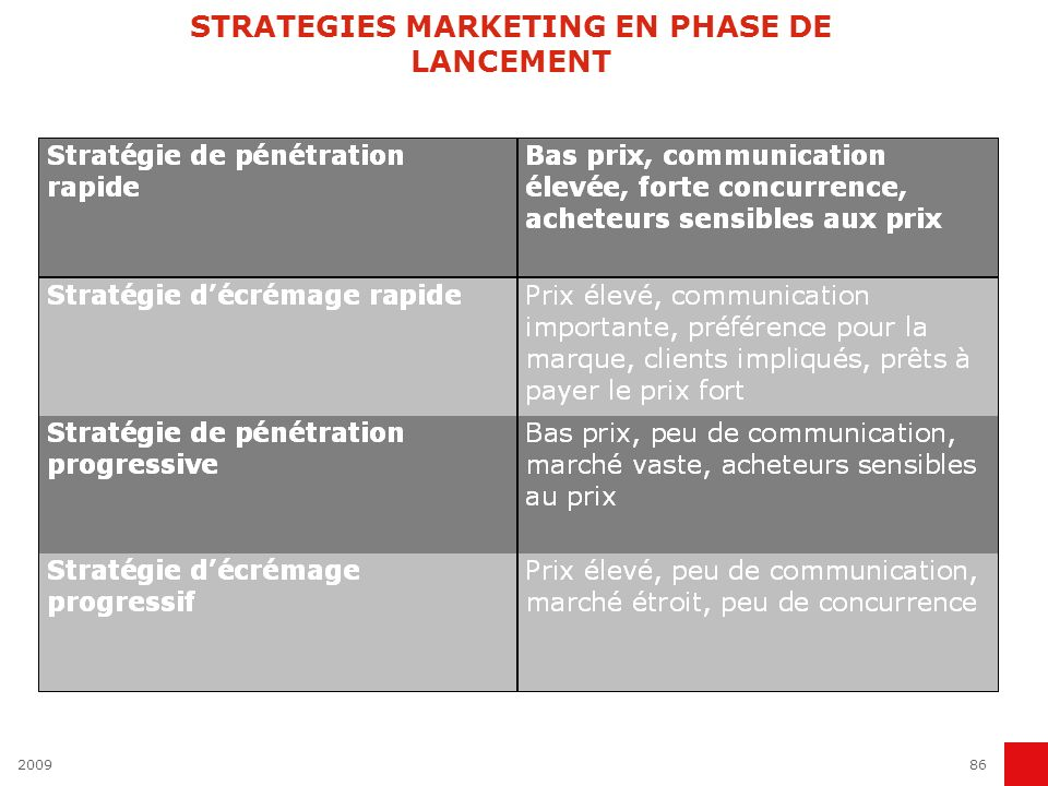 STRATEGIES MARKETING EN PHASE DE LANCEMENT