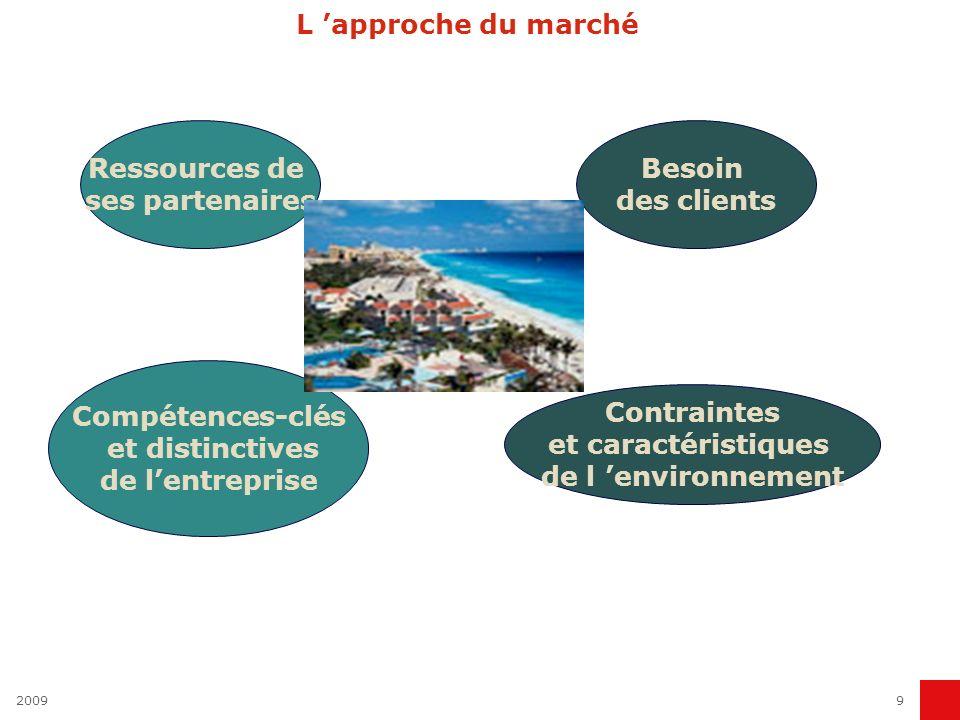 L 'approche du marché Ressources de ses partenaires Besoin des clients
