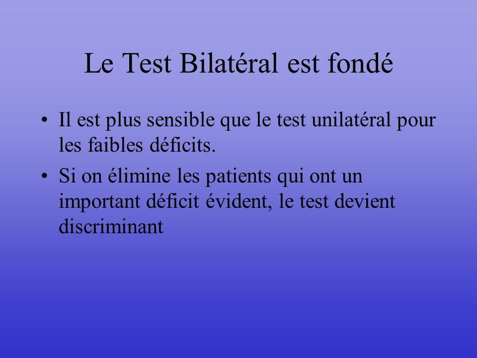 Le Test Bilatéral est fondé
