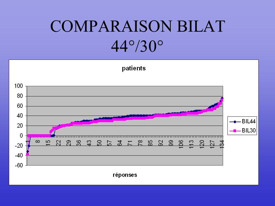 COMPARAISON BILAT 44°/30° Mêmes courbes mais non apariées. La superposition est presque complète.