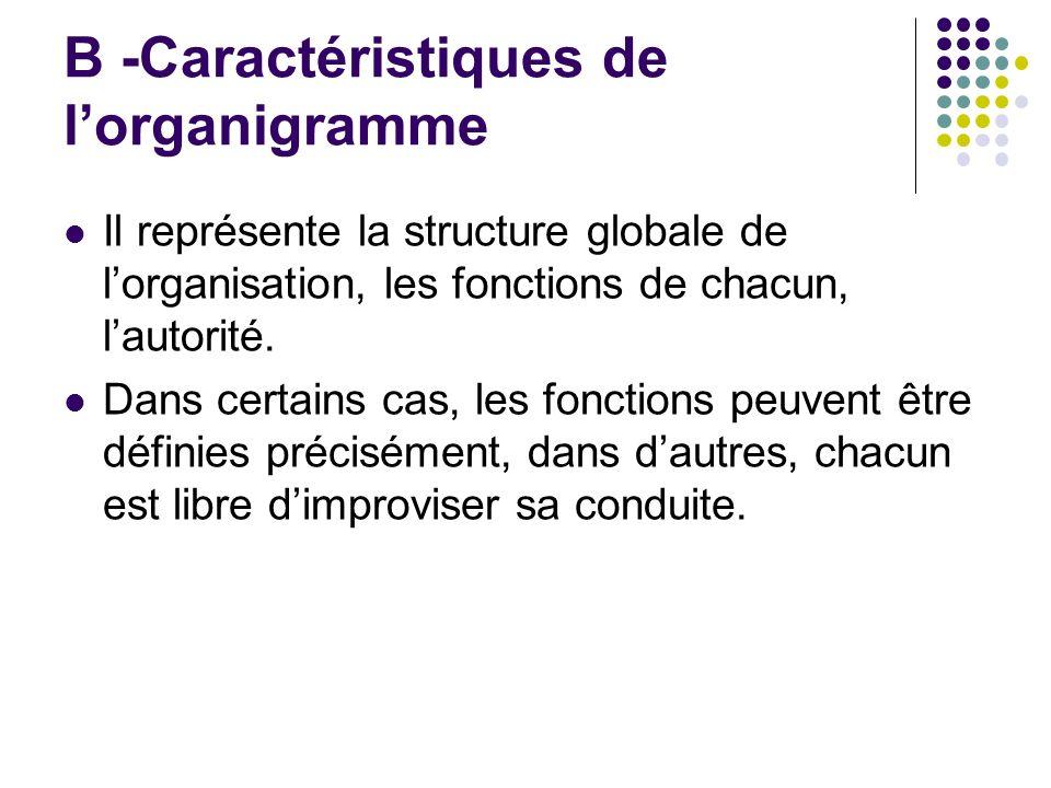 B -Caractéristiques de l'organigramme