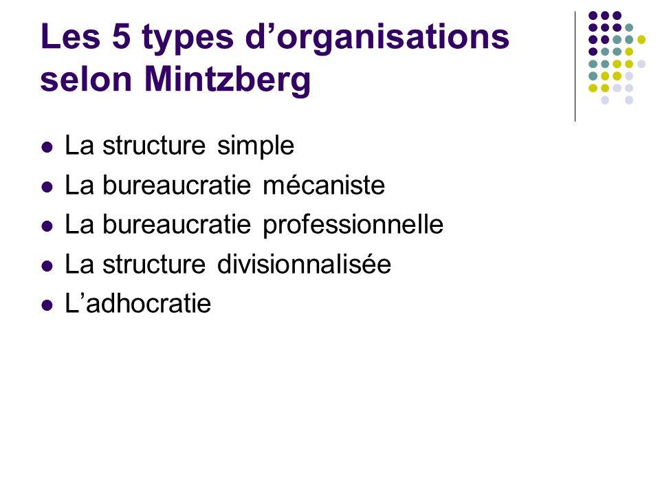 Les 5 types d'organisations selon Mintzberg