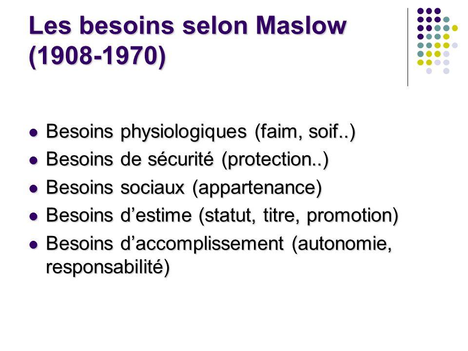 Les besoins selon Maslow (1908-1970)