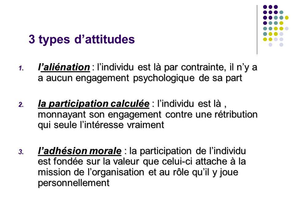 3 types d'attitudes l'aliénation : l'individu est là par contrainte, il n'y a a aucun engagement psychologique de sa part.