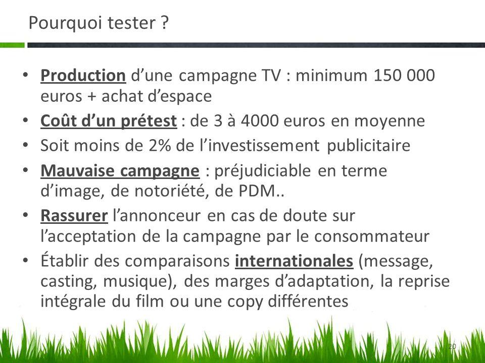 Pourquoi tester Production d'une campagne TV : minimum 150 000 euros + achat d'espace. Coût d'un prétest : de 3 à 4000 euros en moyenne.