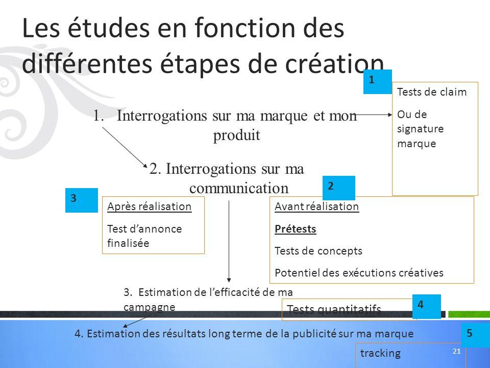 Les études en fonction des différentes étapes de création