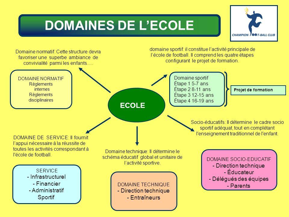 DOMAINES DE L'ECOLE ECOLE