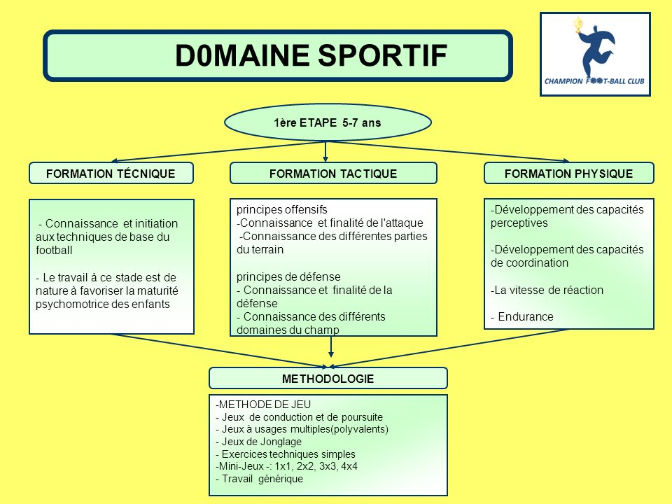 D0MAINE SPORTIF 1ère ETAPE 5-7 ans FORMATION TÉCNIQUE