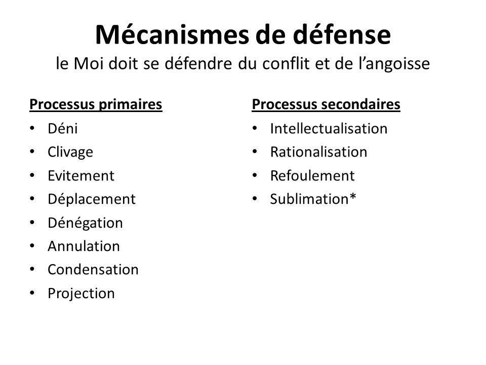 Mécanismes de défense le Moi doit se défendre du conflit et de l'angoisse