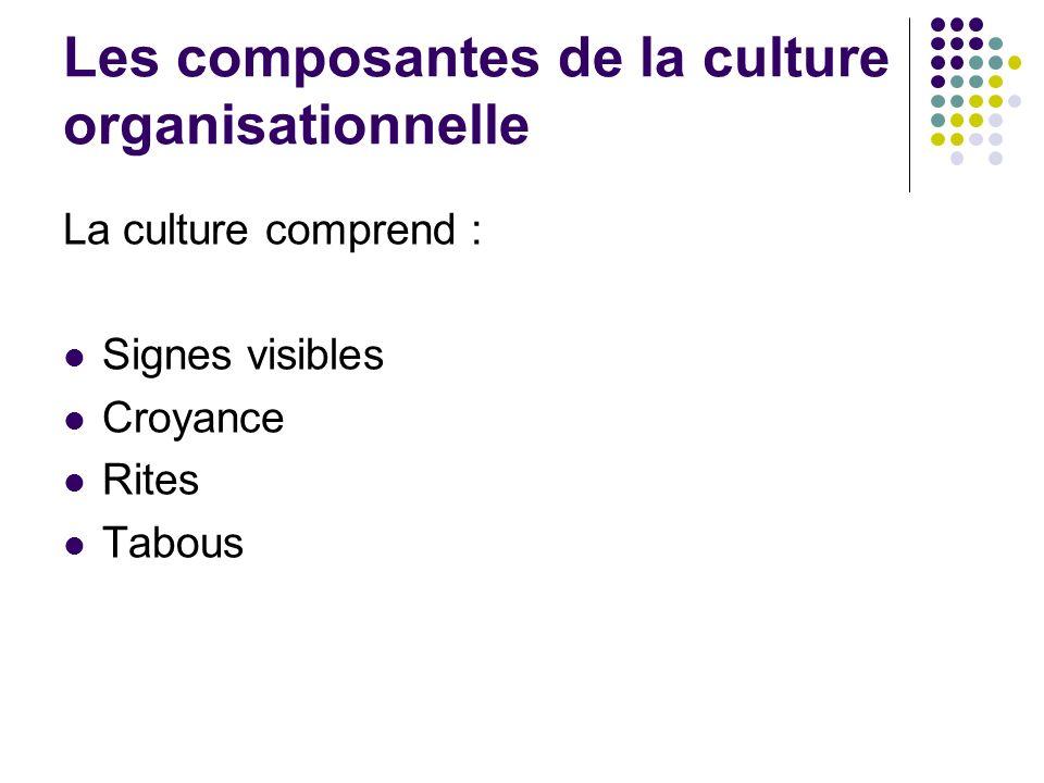 Les composantes de la culture organisationnelle