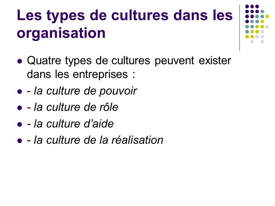 Les types de cultures dans les organisation