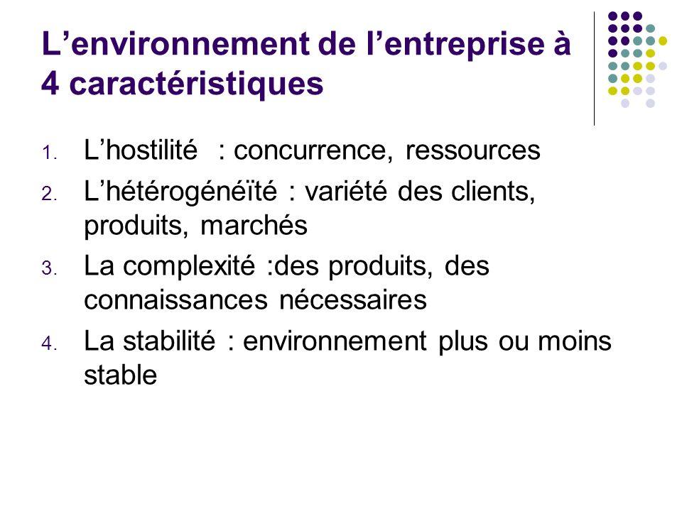 L'environnement de l'entreprise à 4 caractéristiques
