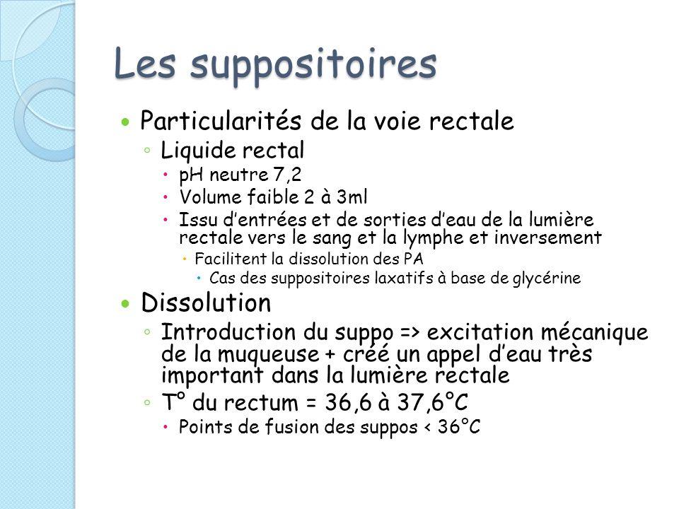 Les suppositoires Particularités de la voie rectale Dissolution