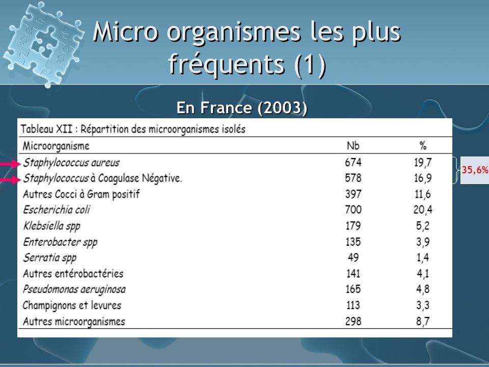 Micro organismes les plus fréquents (1)