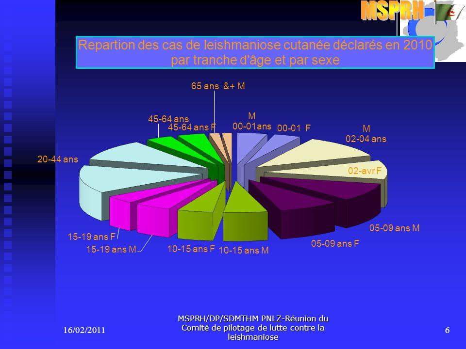MSPRH/DP/SDMTHM PNLZ-Réunion du Comité de pilotage de lutte contre la leishmaniose