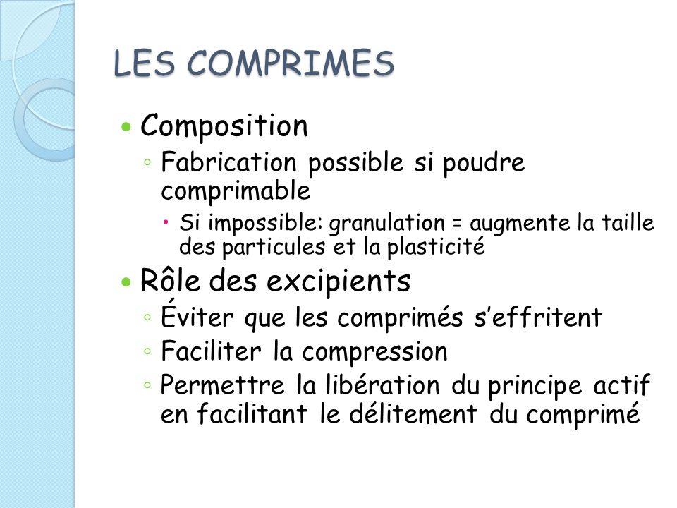 LES COMPRIMES Composition Rôle des excipients
