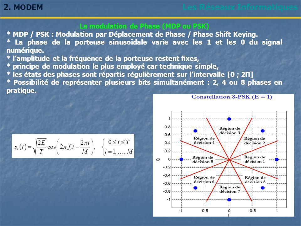La modulation de Phase (MDP ou PSK)