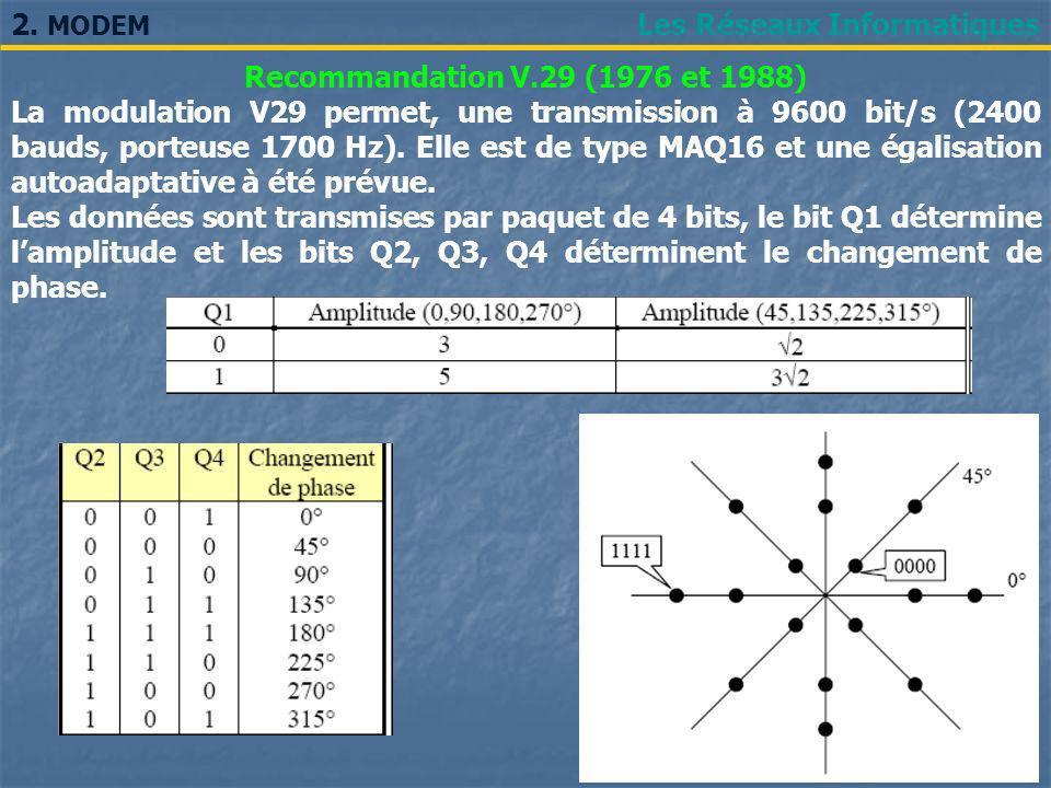 2. MODEM Les Réseaux Informatiques. Recommandation V.29 (1976 et 1988)
