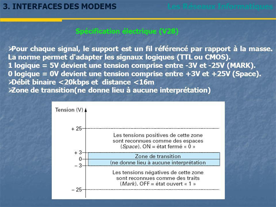 Spécification électrique (V28)