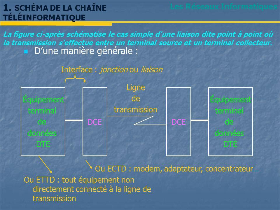 1. SCHÉMA DE LA CHAÎNE TÉLÉINFORMATIQUE