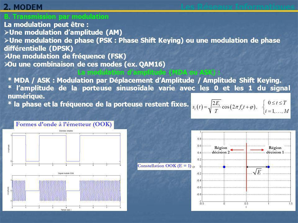 La modulation d'amplitude (MDA ou ASK) :