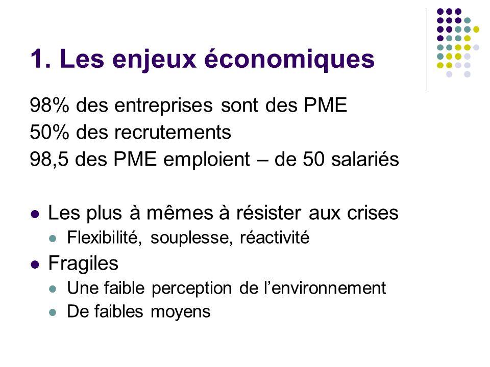 1. Les enjeux économiques