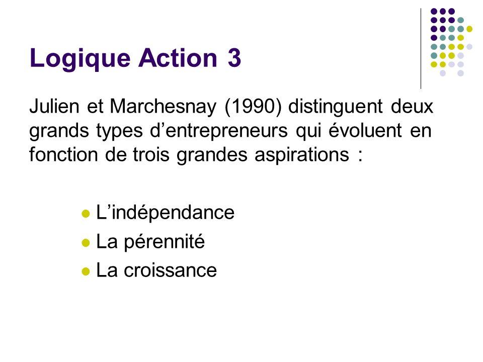Logique Action 3 Julien et Marchesnay (1990) distinguent deux grands types d'entrepreneurs qui évoluent en fonction de trois grandes aspirations :