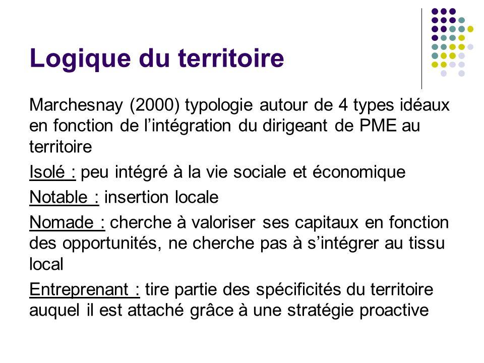 Logique du territoire Marchesnay (2000) typologie autour de 4 types idéaux en fonction de l'intégration du dirigeant de PME au territoire.