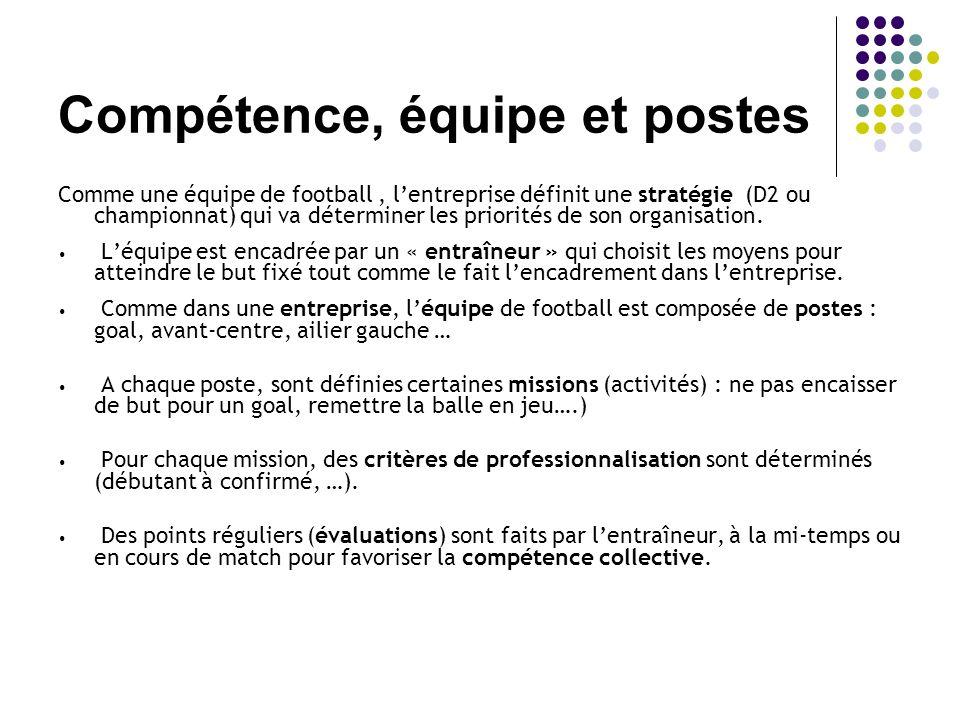 Compétence, équipe et postes