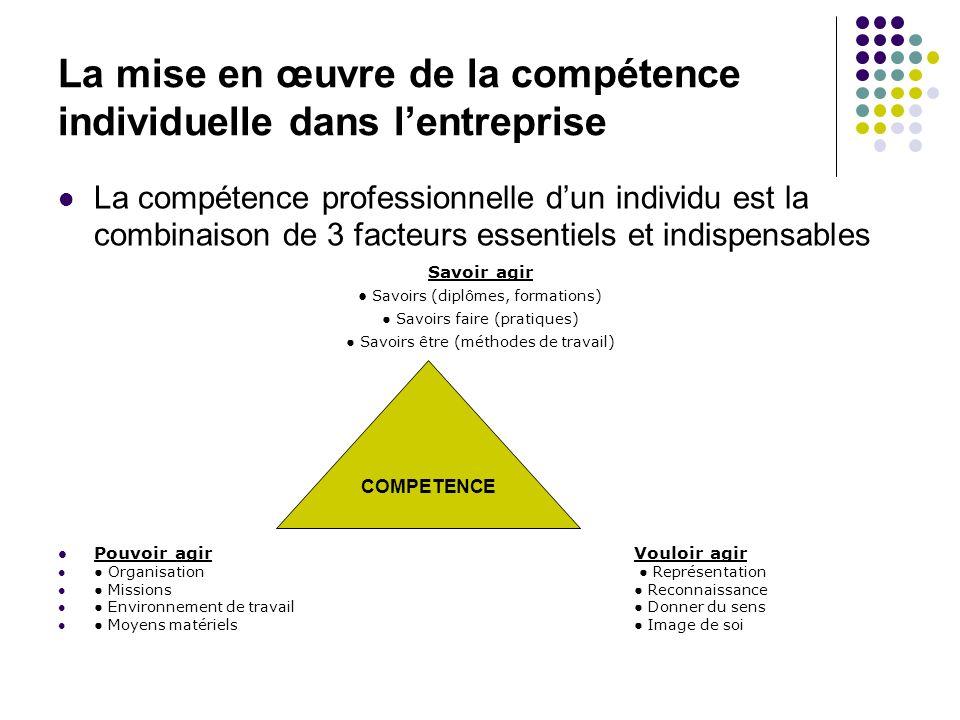 La mise en œuvre de la compétence individuelle dans l'entreprise