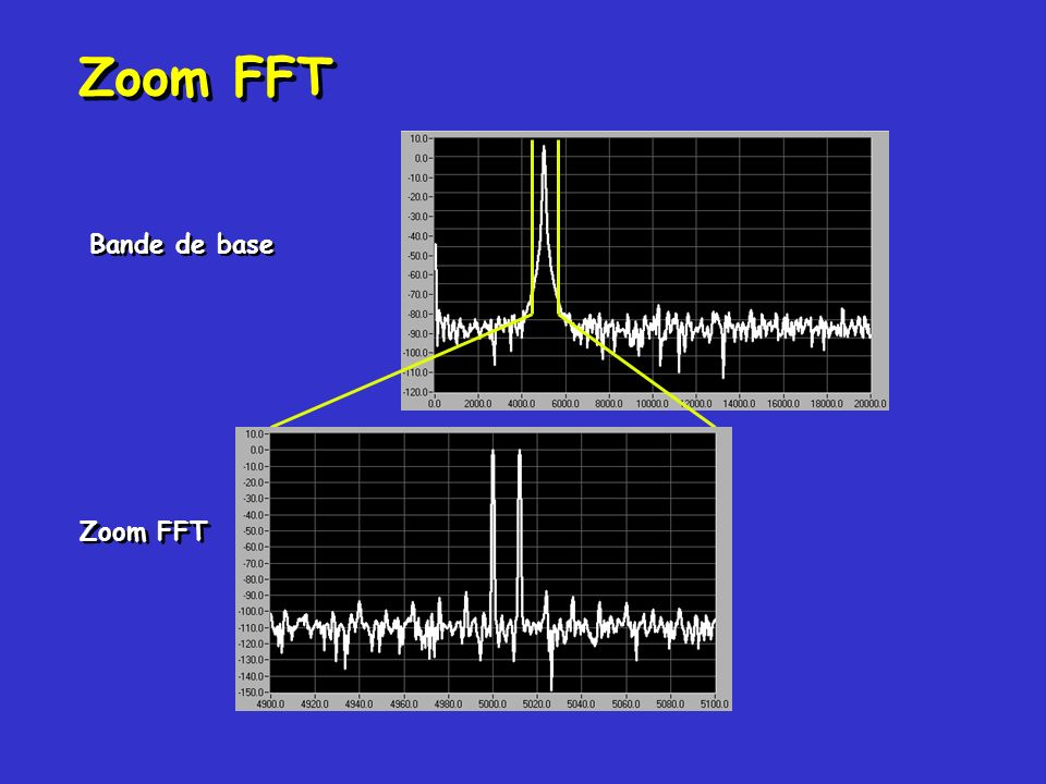 Zoom FFT Bande de base Zoom FFT