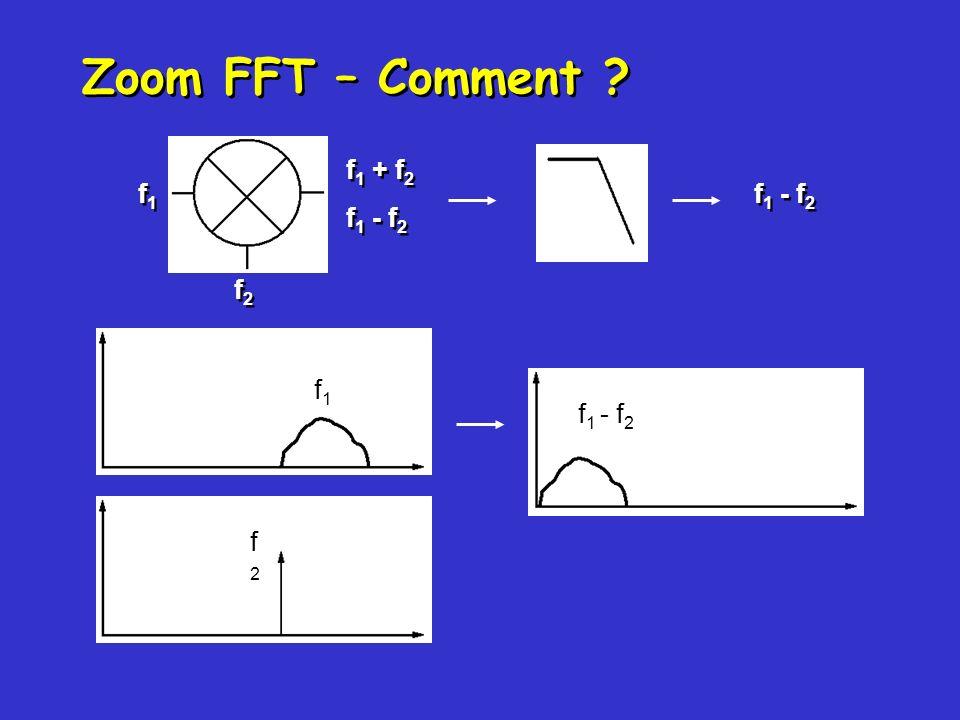 Zoom FFT – Comment f1 + f2 f1 f1 - f2 f1 - f2 f2 f1 f1 - f2 f2