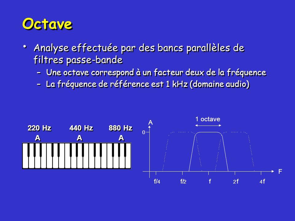 Octave Analyse effectuée par des bancs parallèles de filtres passe-bande. Une octave correspond à un facteur deux de la fréquence.