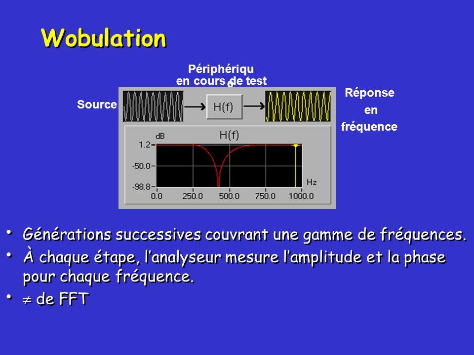 Wobulation Générations successives couvrant une gamme de fréquences.
