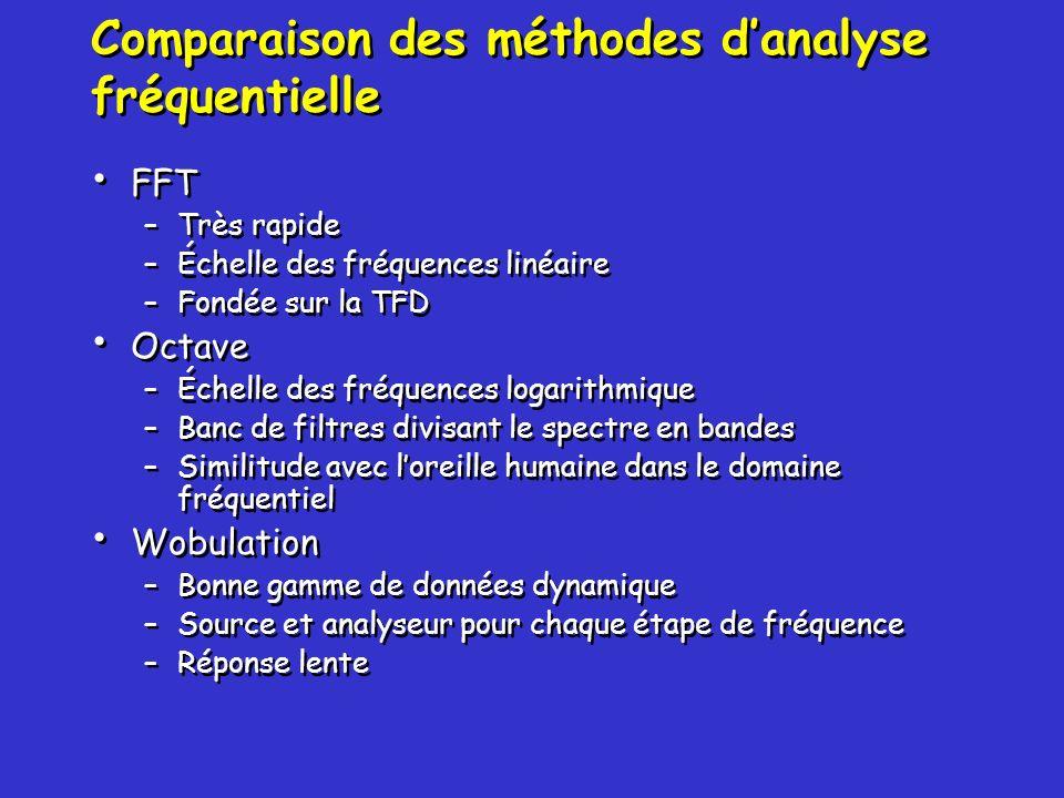 Comparaison des méthodes d'analyse fréquentielle